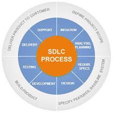 Test-process-Management